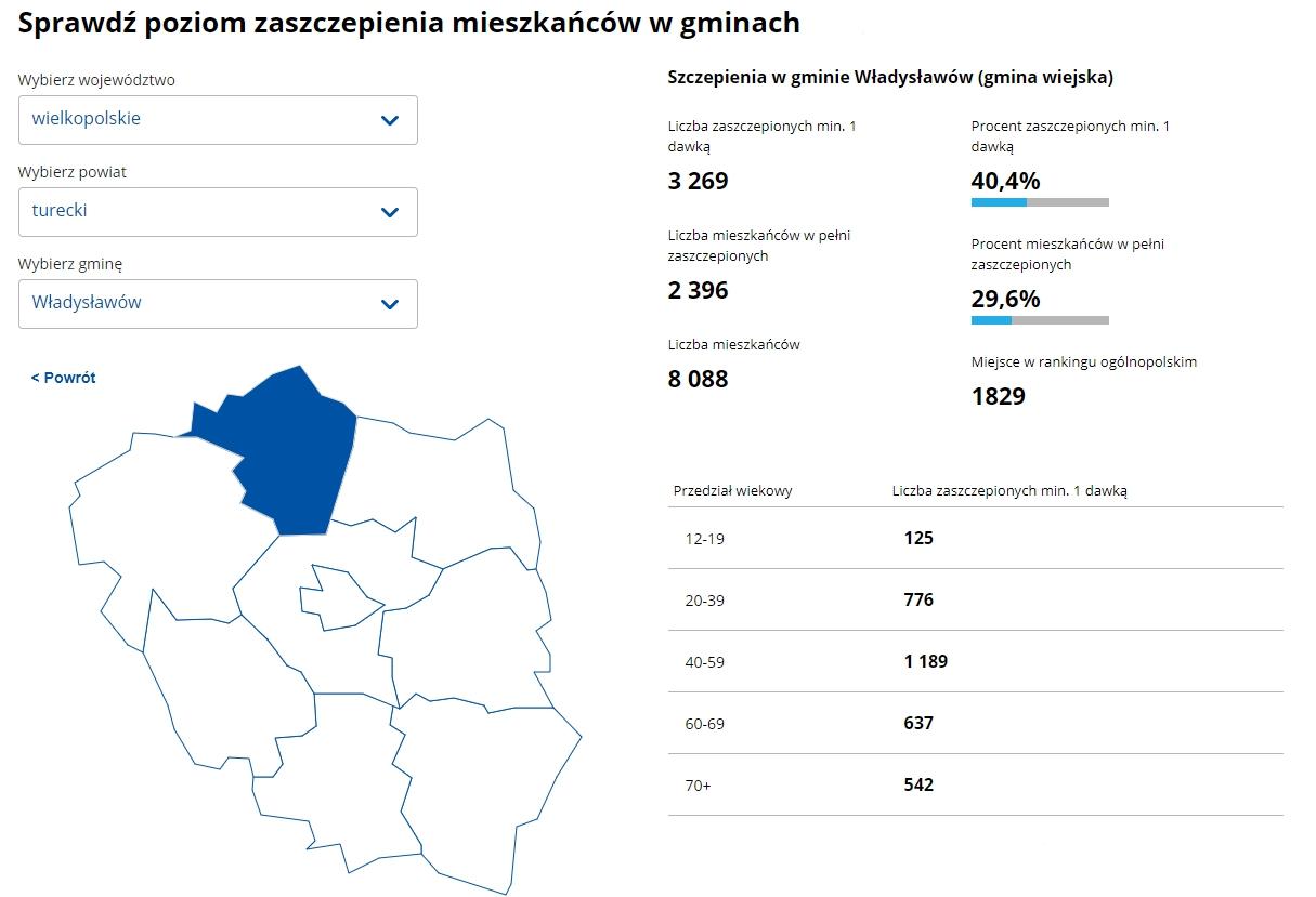 Zdjęcie ilustruje poziom zaszczepienia mieszkańców w gminie.